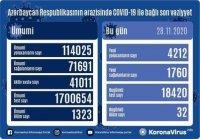 Azərbaycanda daha 32 nəfər koronavirusdan öldü: 4212 yeni yoluxma - FOTO