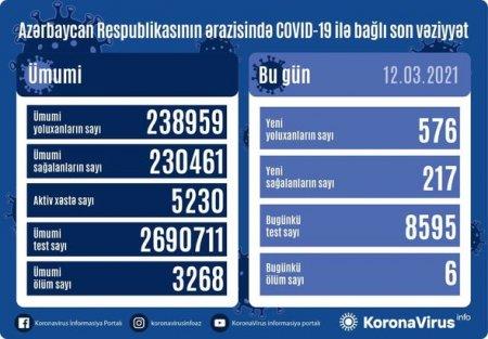 Azərbaycanda koronavirusa yoluxanların sayı açıqlandı - RƏSMİ + FOTO