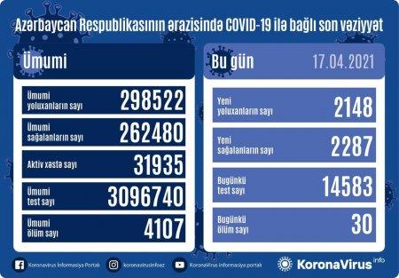 Azərbaycanda koronavirusa yoluxanların sayı azaldı - 30 nəfər öldü
